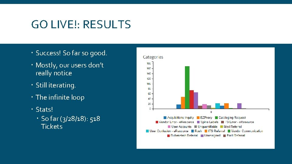 GO LIVE!: RESULTS Success! So far so good. Mostly, our users don't really notice