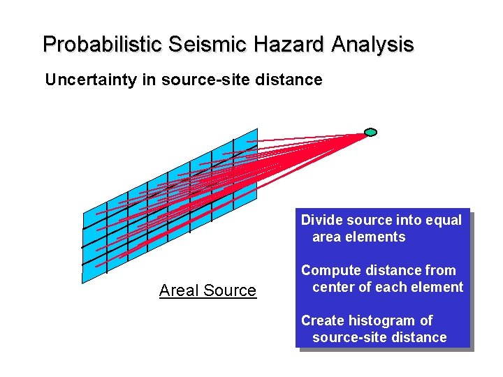Probabilistic Seismic Hazard Analysis Uncertainty in source-site distance Divide source into equal area elements