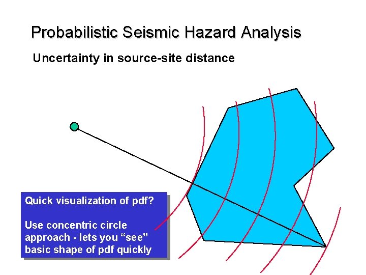 Probabilistic Seismic Hazard Analysis Uncertainty in source-site distance Quick visualization of pdf? Use concentric