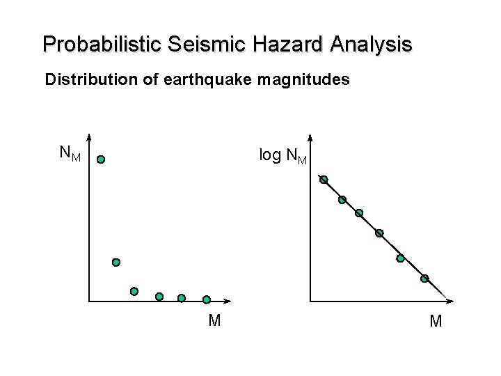 Probabilistic Seismic Hazard Analysis Distribution of earthquake magnitudes NM log NM M M