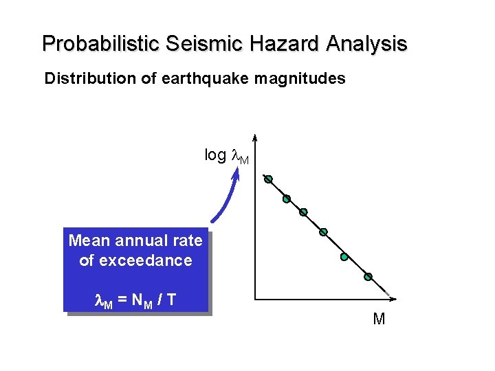 Probabilistic Seismic Hazard Analysis Distribution of earthquake magnitudes log l. M Mean annual rate