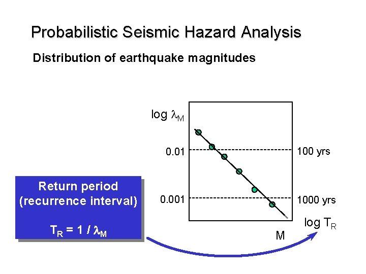Probabilistic Seismic Hazard Analysis Distribution of earthquake magnitudes log l. M Return period (recurrence