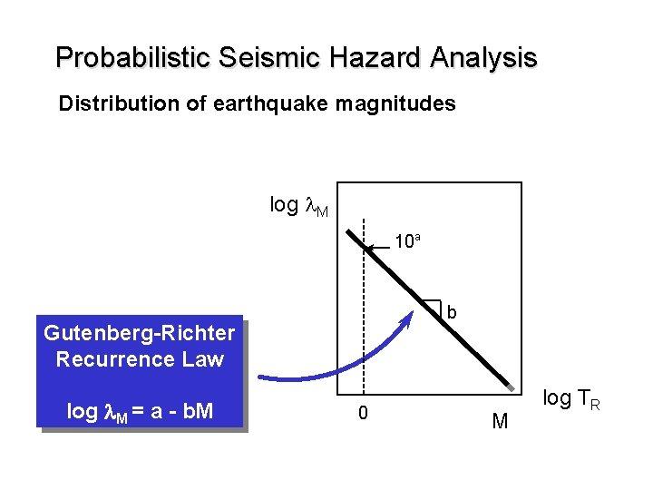 Probabilistic Seismic Hazard Analysis Distribution of earthquake magnitudes log l. M 10 a b