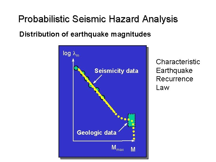 Probabilistic Seismic Hazard Analysis Distribution of earthquake magnitudes log lm Seismicity data Geologic data