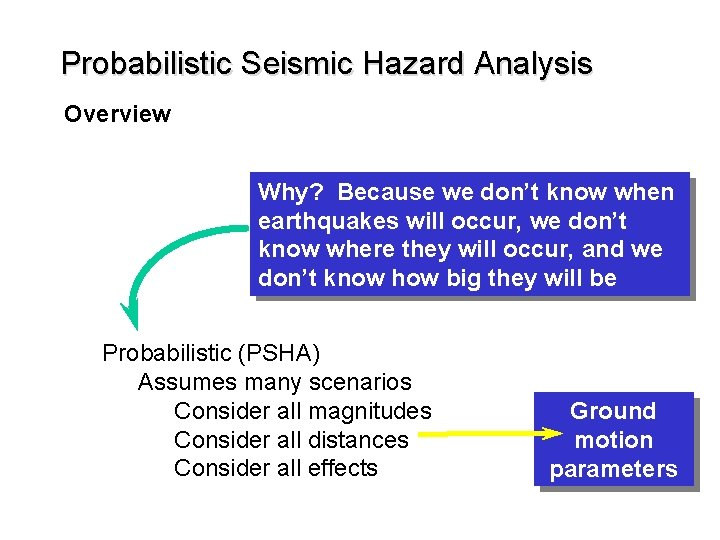 Probabilistic Seismic Hazard Analysis Overview Why? Because we don't know when earthquakes will occur,