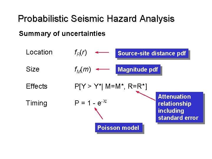 Probabilistic Seismic Hazard Analysis Summary of uncertainties Location f. R(r) Source-site distance pdf Size