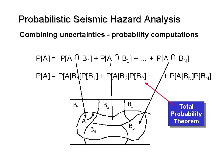 Probabilistic Seismic Hazard Analysis Combining uncertainties - probability computations U B 1] + P[A