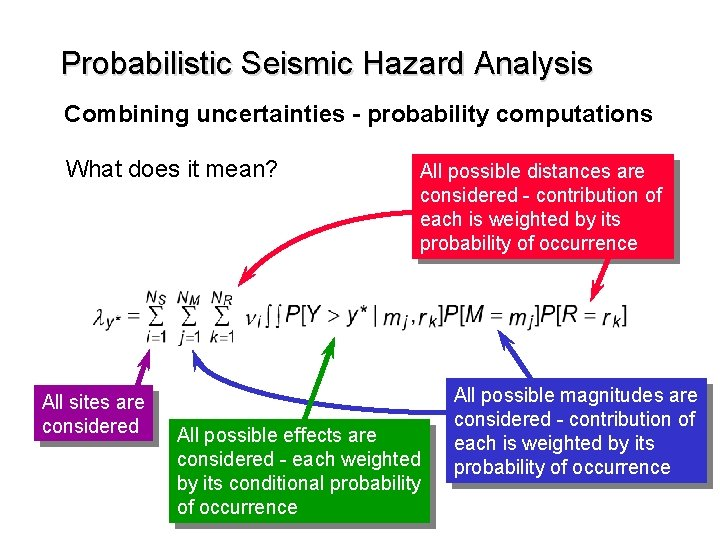 Probabilistic Seismic Hazard Analysis Combining uncertainties - probability computations What does it mean? All