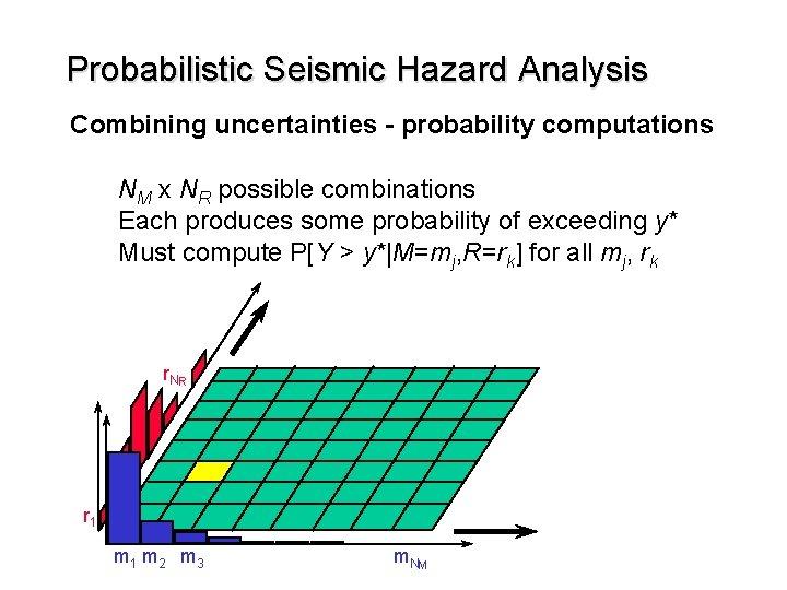 Probabilistic Seismic Hazard Analysis Combining uncertainties - probability computations NM x NR possible combinations