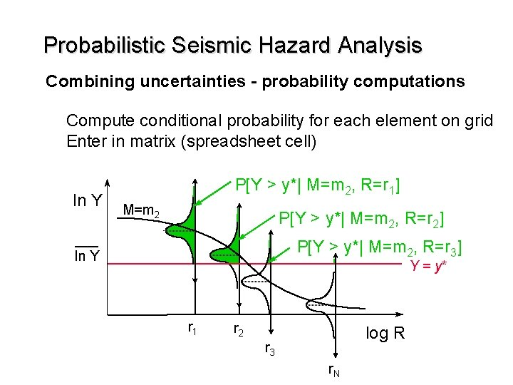 Probabilistic Seismic Hazard Analysis Combining uncertainties - probability computations Compute conditional probability for each