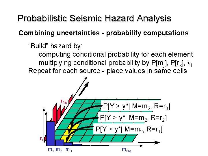 "Probabilistic Seismic Hazard Analysis Combining uncertainties - probability computations ""Build"" hazard by: computing conditional"