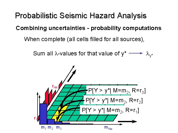 Probabilistic Seismic Hazard Analysis Combining uncertainties - probability computations When complete (all cells filled