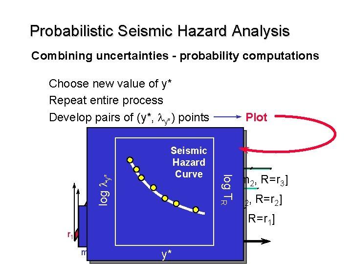Probabilistic Seismic Hazard Analysis Combining uncertainties - probability computations Choose new value of y*