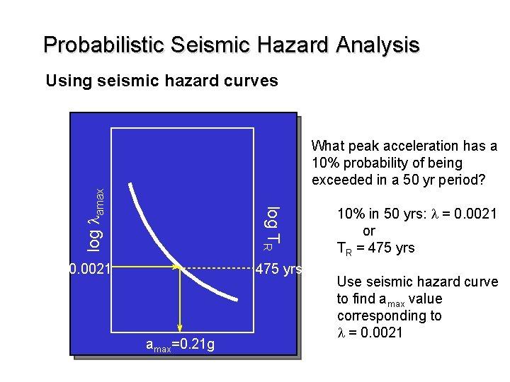 Probabilistic Seismic Hazard Analysis Using seismic hazard curves log TR log lamax What peak