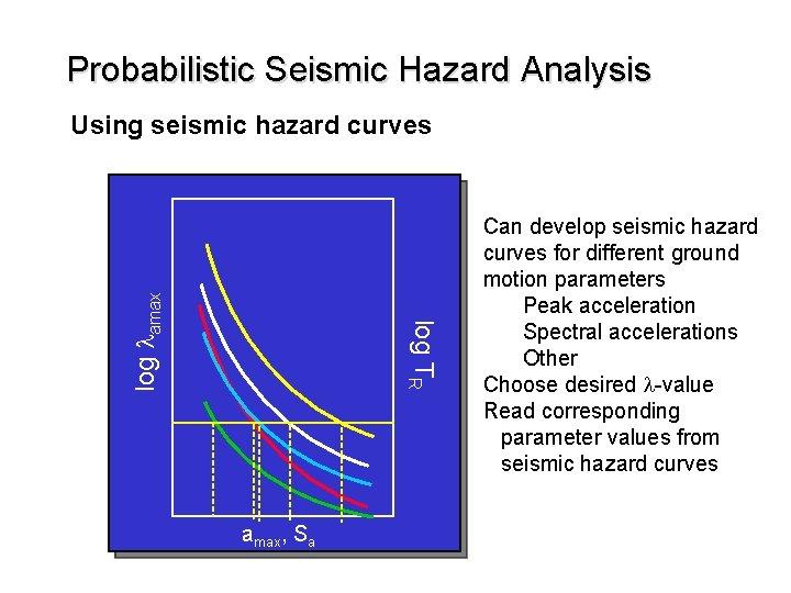 Probabilistic Seismic Hazard Analysis log TR log lamax Using seismic hazard curves amax, Sa