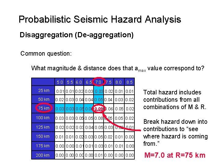Probabilistic Seismic Hazard Analysis Disaggregation (De-aggregation) Common question: What magnitude & distance does that