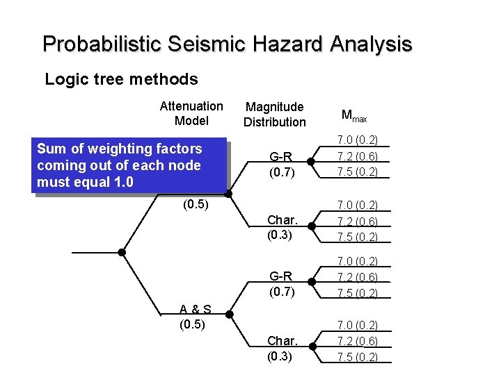 Probabilistic Seismic Hazard Analysis Logic tree methods Attenuation Model Sum of weighting factors coming