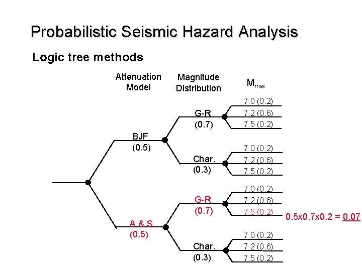 Probabilistic Seismic Hazard Analysis Logic tree methods Attenuation Model Magnitude Distribution Mmax G-R (0.
