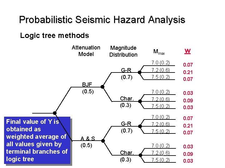 Probabilistic Seismic Hazard Analysis Logic tree methods Attenuation Model Magnitude Distribution Mmax w G-R