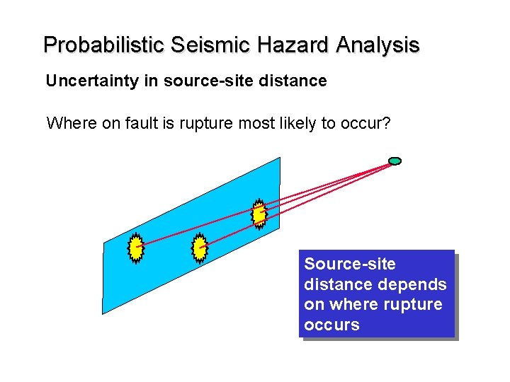 Probabilistic Seismic Hazard Analysis Uncertainty in source-site distance Where on fault is rupture most