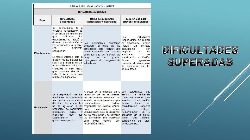 DIFICULTADES SUPERADAS