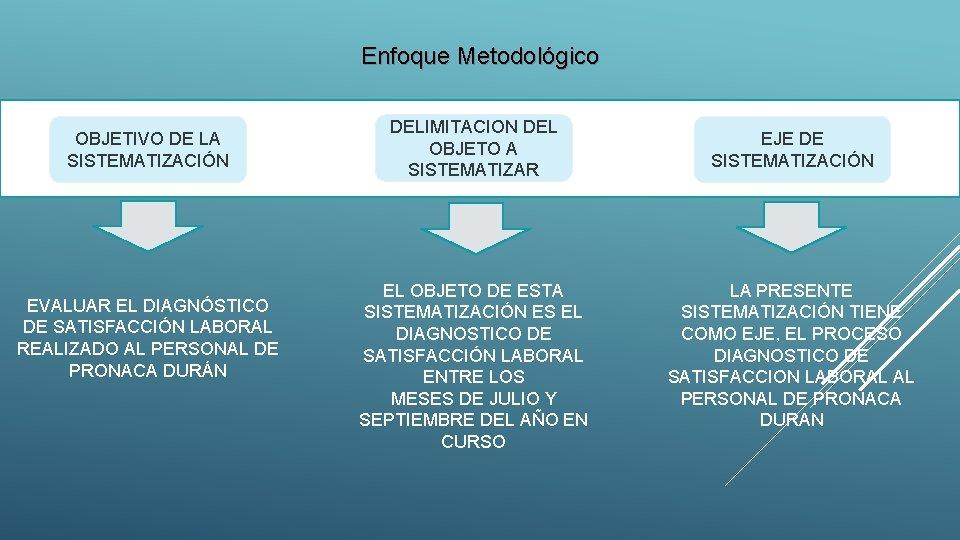 Enfoque Metodológico OBJETIVO DE LA SISTEMATIZACIÓN EVALUAR EL DIAGNÓSTICO DE SATISFACCIÓN LABORAL REALIZADO AL