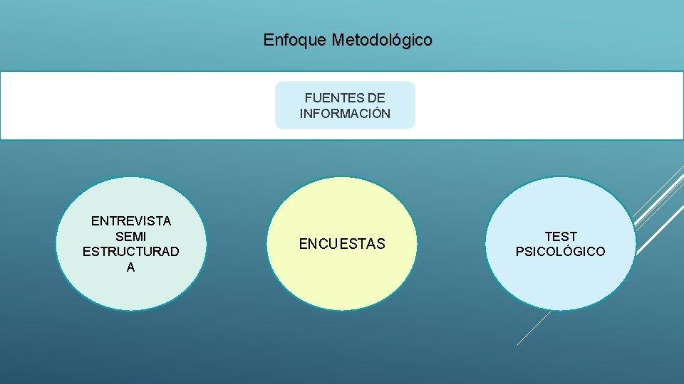 Enfoque Metodológico FUENTES DE INFORMACIÓN ENTREVISTA SEMI ESTRUCTURAD A ENCUESTAS TEST PSICOLÓGICO