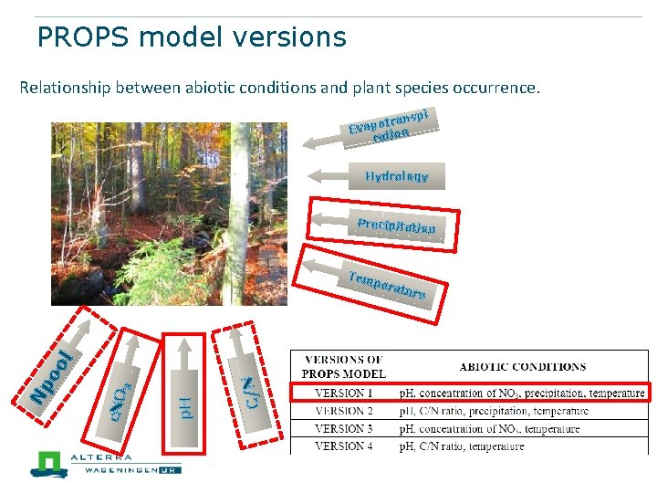 PROPS model versions Relationship between abiotic conditions and plant species occurrence. pi trans o