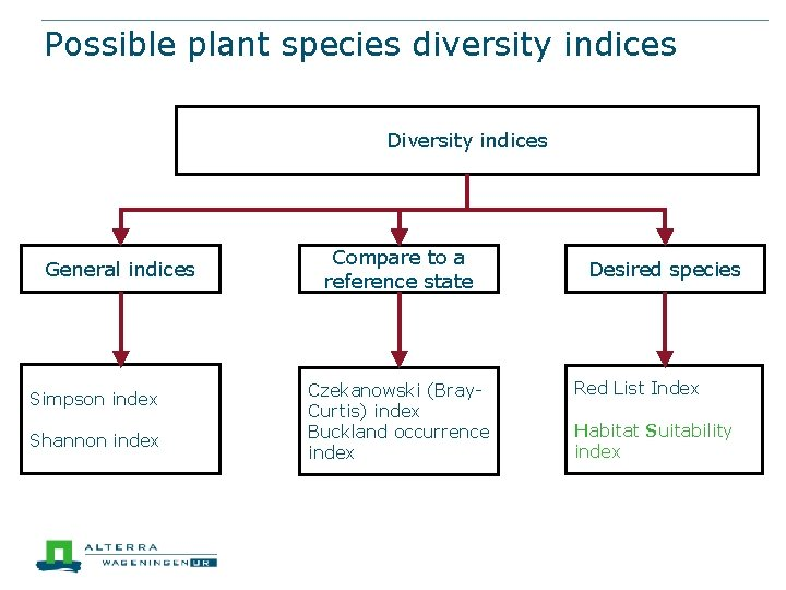 Possible plant species diversity indices Diversity indices General indices Simpson index Shannon index Compare
