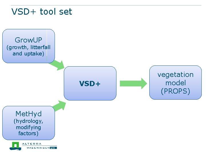 VSD+ tool set Grow. UP input of fresh (growth, litterfall organic material and uptake)