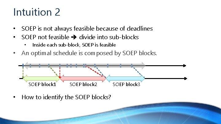 Intuition 2 • SOEP is not always feasible because of deadlines • SOEP not