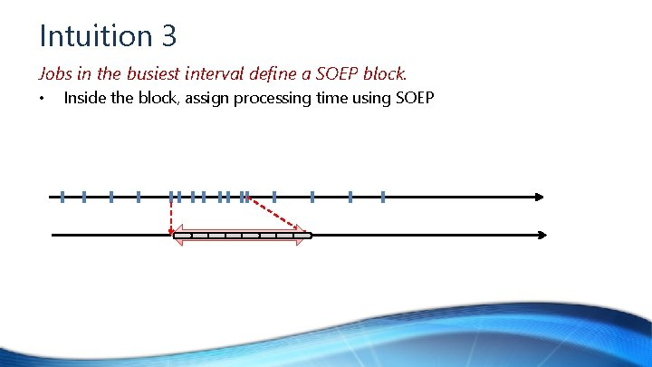 Intuition 3 Jobs in the busiest interval define a SOEP block. • Inside the