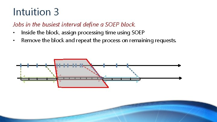 Intuition 3 Jobs in the busiest interval define a SOEP block. • • Inside