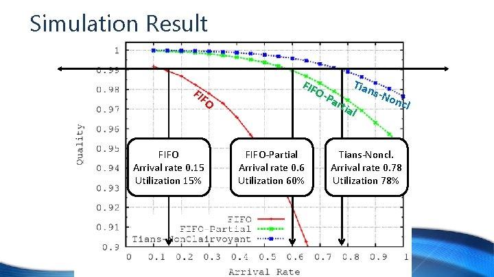 Simulation Result FIF O FIFO Arrival rate 0. 15 Utilization 15% FIF O-P a