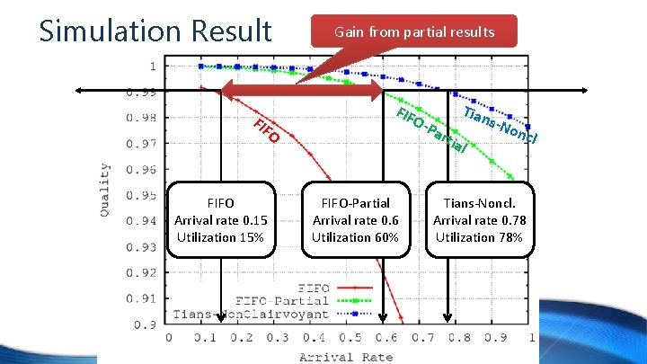 Simulation Result FIF O FIFO Arrival rate 0. 15 Utilization 15% Gain from partial