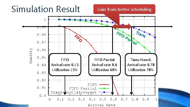 Simulation Result FIF O FIFO Arrival rate 0. 15 Utilization 15% Gain from better