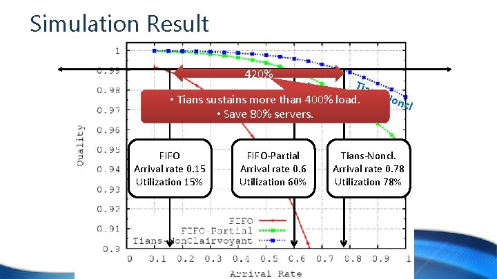 Simulation Result 420% FIF Tian O-P FIF s-N onc • Tians Osustains more than