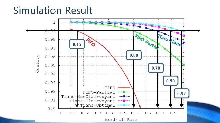 Simulation Result 0. 15 FIF O-P a Tian rtia s-N l onc l 0.