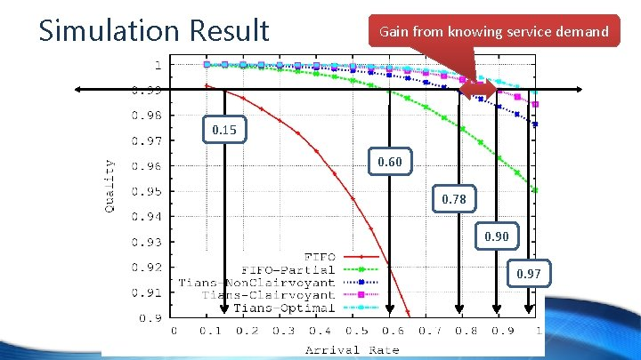 Simulation Result Gain from knowing service demand 0. 15 0. 60 0. 78 0.