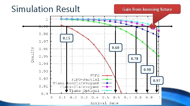 Simulation Result Gain from knowing future 0. 15 0. 60 0. 78 0. 90