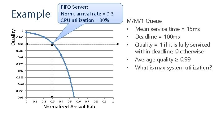 FIFO Server: Norm. arrival rate = 0. 3 CPU utilization = 30% Quality Example