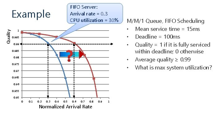 FIFO Server: Arrival rate = 0. 3 CPU utilization = 30% Quality Example 1