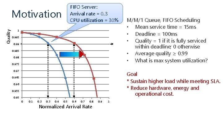 FIFO Server: Arrival rate = 0. 3 CPU utilization = 30% Quality Motivation 1