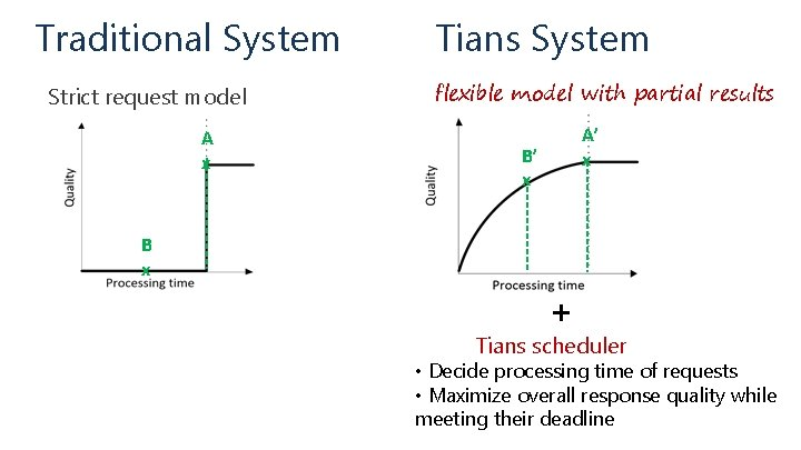 Traditional System Strict request model A x Tians System flexible model with partial results