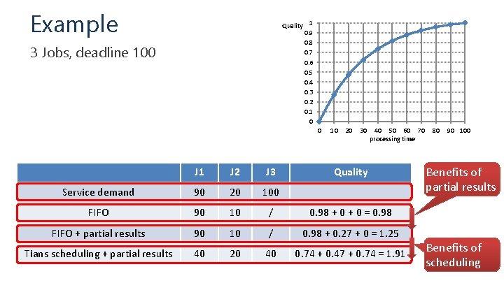 Example Quality 1 0. 9 0. 8 0. 7 0. 6 0. 5 0.