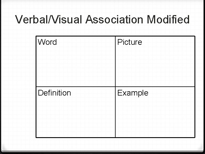 Verbal/Visual Association Modified Word Picture Definition Example
