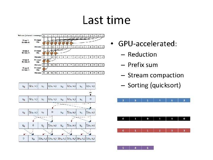 Last time • GPU-accelerated: – – Reduction Prefix sum Stream compaction Sorting (quicksort)
