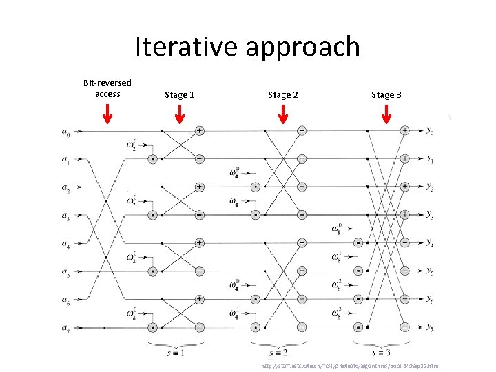 Iterative approach Bit-reversed access Stage 1 Stage 2 Stage 3 http: //staff. ustc. edu.