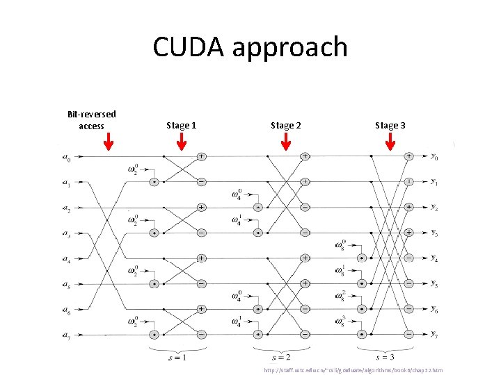 CUDA approach Bit-reversed access Stage 1 Stage 2 Stage 3 http: //staff. ustc. edu.