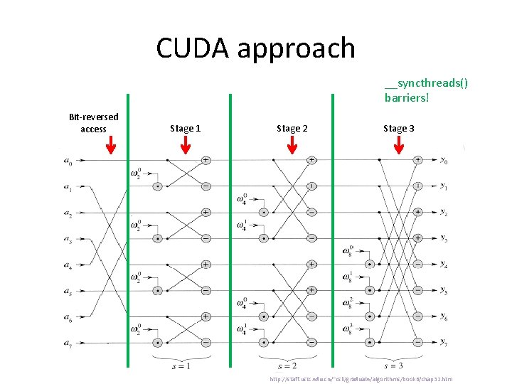 CUDA approach __syncthreads() barriers! Bit-reversed access Stage 1 Stage 2 Stage 3 http: //staff.